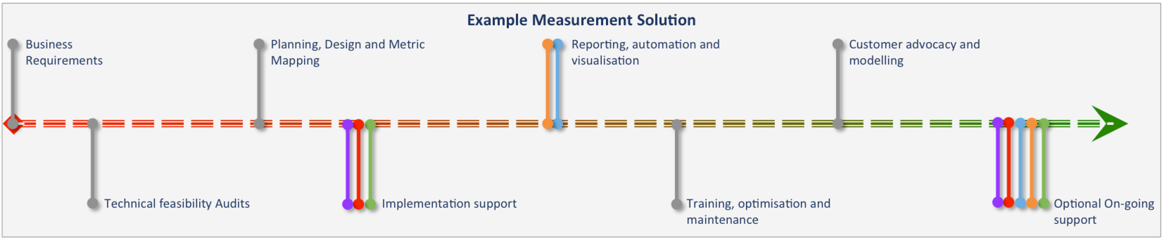 Example Measurement programme
